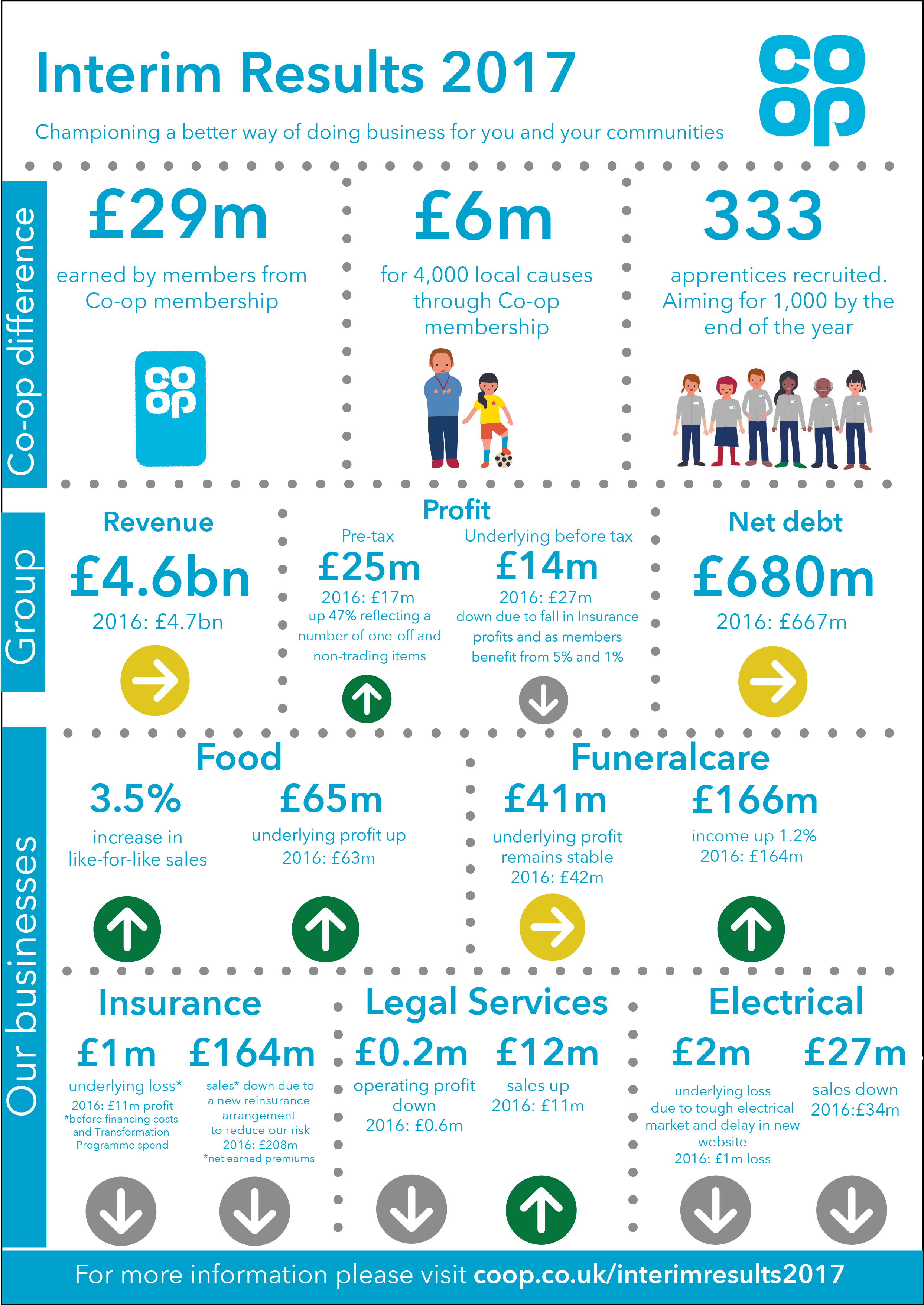 Graphic showing key highlights across the Co-op Group for the 2017 interim results