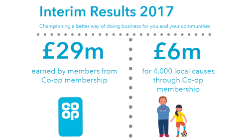 Graphic showing the two key figures from our Co-op difference