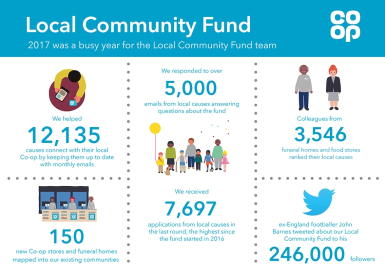 Local Community Fund team infographic