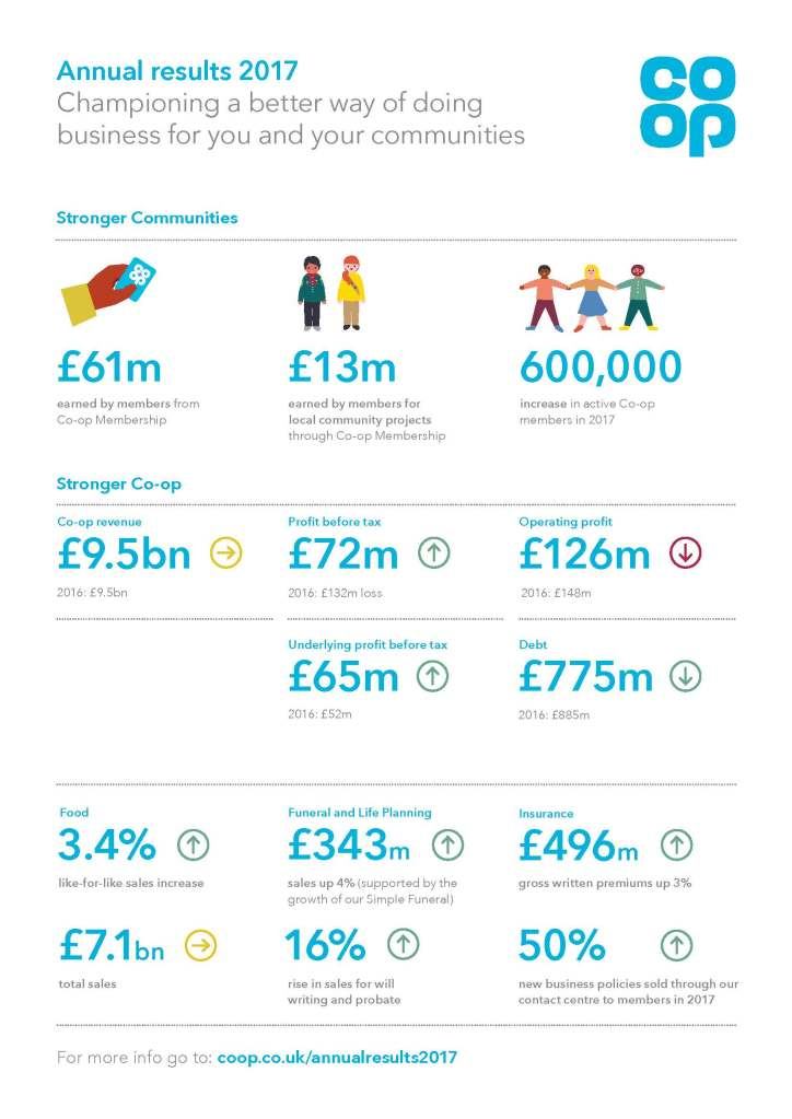 Annual Report A4 Co-op wide Infographics FINAL