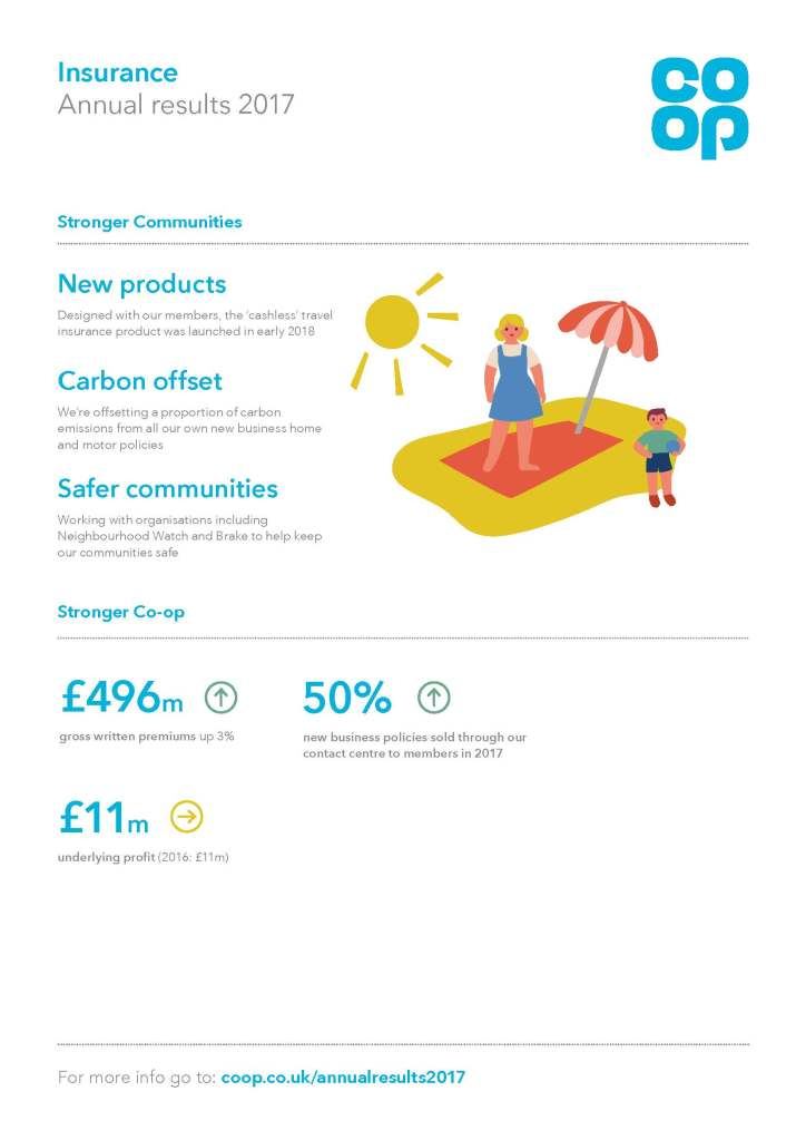 Annual Report Insurance A4 Infographics FINAL