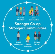 graphic showing a virtuous circle between a stronger Co-op and stronger communities