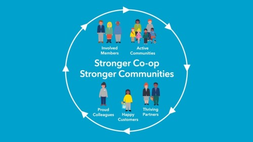 Stronger Co-op, Stronger Communities ambition circle
