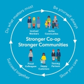 Our Stronger Co-op, Stronger Communities circle with Ways of Being around the edge