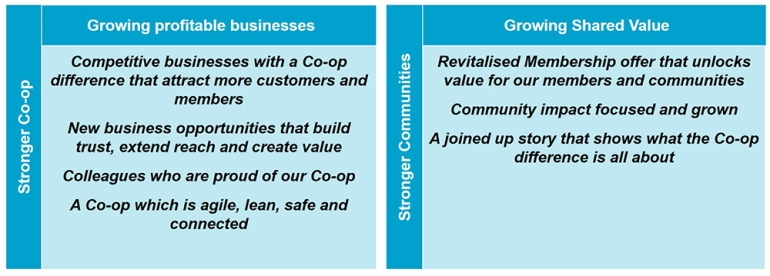 pic showing our seven Stronger Co-op, Stronger Communities ambition goals