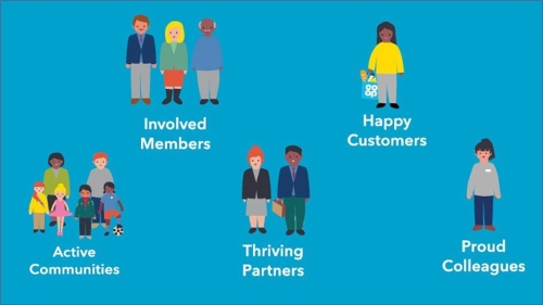 Graphic showing 5 aims: Involved members, happy customers, active communities, thriving partners and proud colleagues